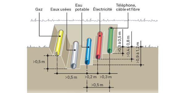 schéma des tranchées et raccordements
